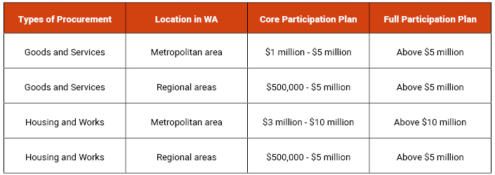 Participation Plan threshold amounts